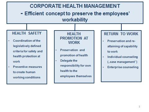 3 Columns of Corporate Health Management